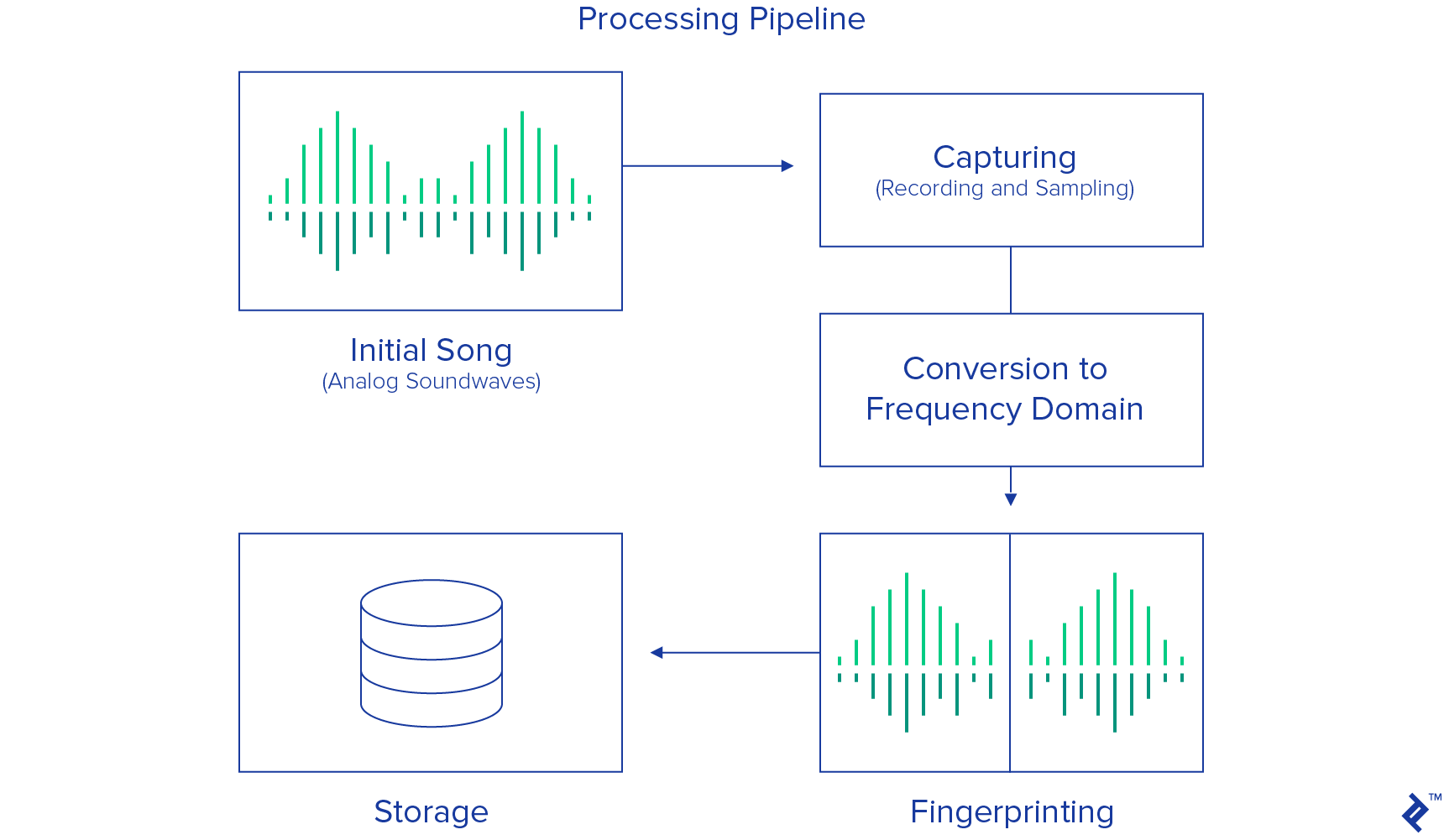 Processing Pipeline of Shazam